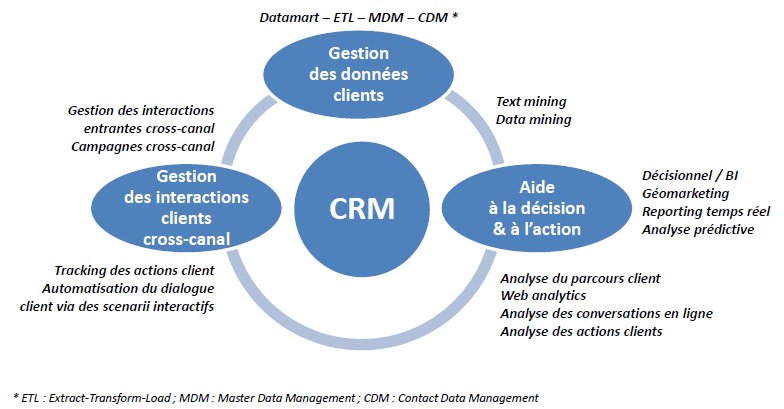 Operational Customer Relationship Management (CRM)